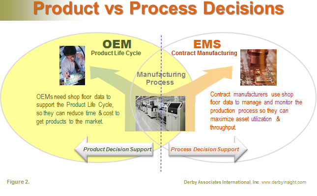 Decision Support 2