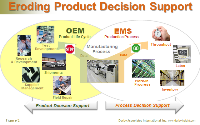 Decision Support 3